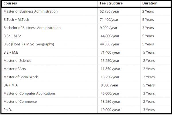 karnataka-university-fee